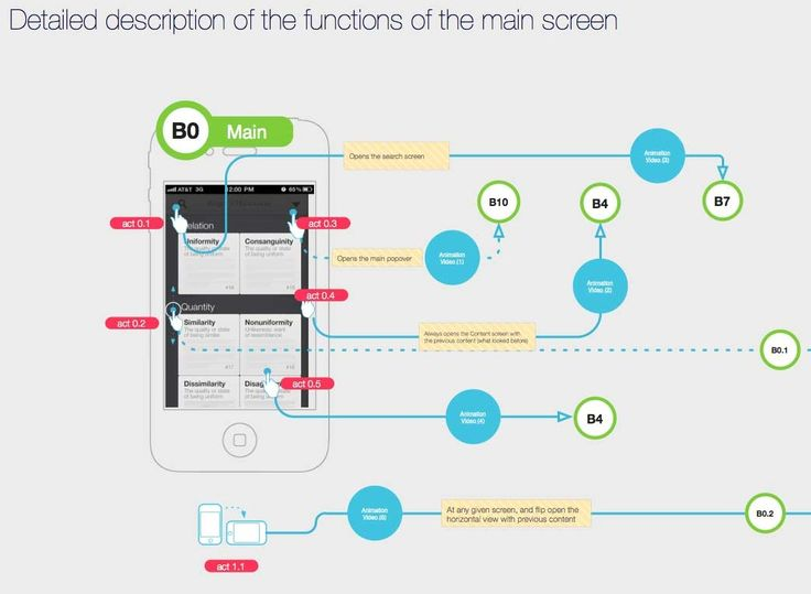 11 best Mobile App Flowchart images on Pinterest
