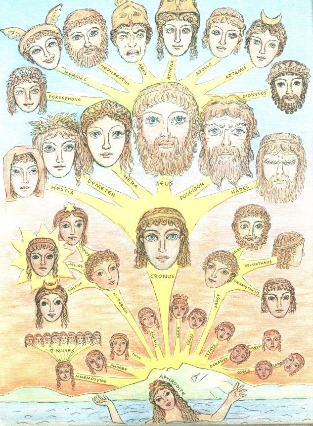 Greek mythology family tree, from the D'Aulaires' Book of Greek Myths