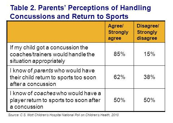 concussion management policy in the school Recently many states, schools, and sports leagues and organizations have created policies or action plans on concussion in youth and high school sports while these policy efforts show some promise, more research is needed to learn if these strategies can help educate coaches and parents about this .