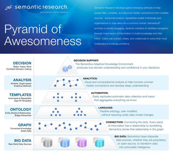 Semantic Research:: NetCentric Intelligence » Semantica Blog