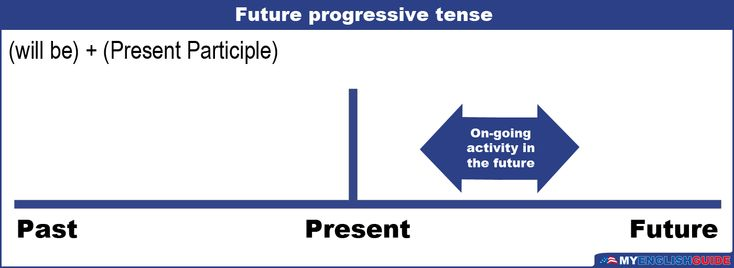 Course: english-language-level-6The future continuous is made up of two elements:...