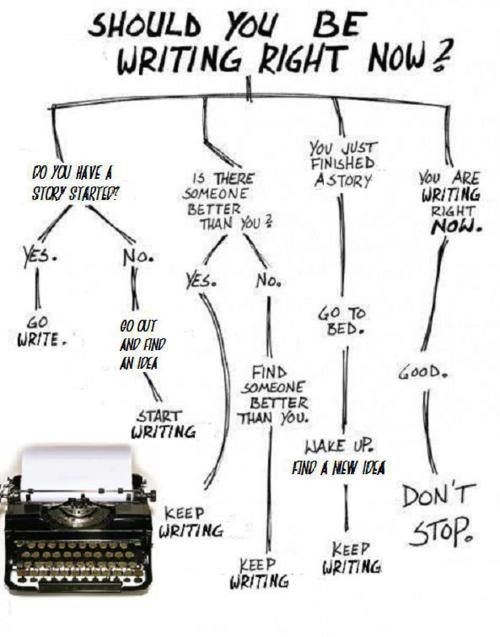 Truth: You Should Be Writing. And So Should I. (Edit: Found out this is a photoshopped image from this original one at the Odd Quartet webcomic - http://tinyurl.com/4ne4m9g)