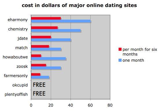 Online Dating Ventura ca