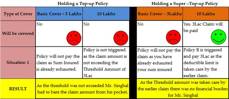 Topup vs Super Topup - In the next month of the same policy year X has filed another claim for 3Lac