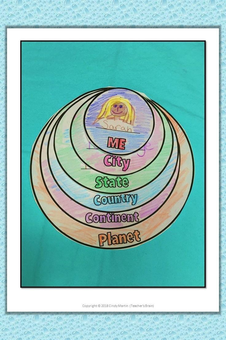 Me On The Map Flip Book Geography Unit For Kindergarten And First Grade Geography Lessons Kindergarten Lesson Plans Template Geography Lesson Plans [ 1104 x 736 Pixel ]