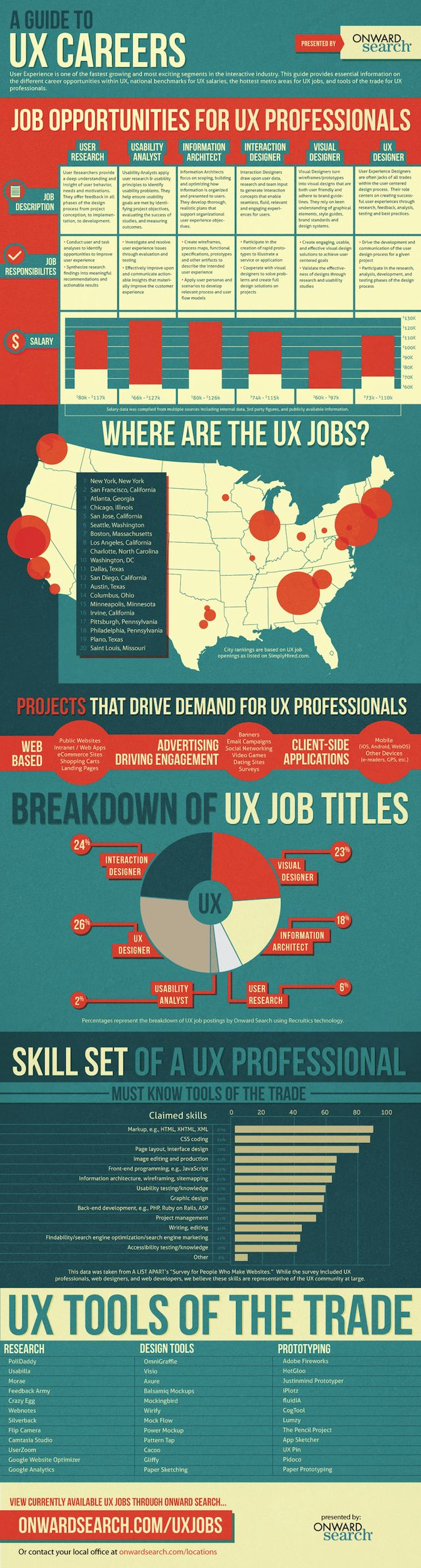 Poster design jobs london - A Guide To User Experience Job Salaries Skills And Hot Hiring Locations