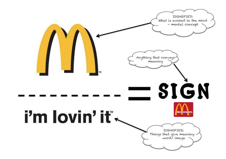 """This McDonalds' symbol is a common sign in our pop culture. It leads us to the signified meaning of """"I'm lovin it."""""""