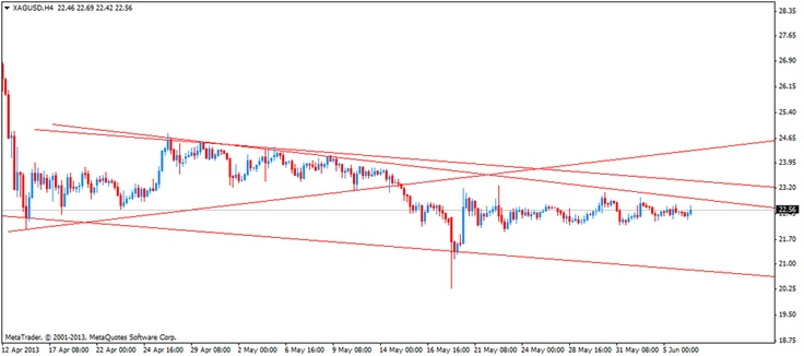 Advanced technical analysis  The silver price still moves sideways. If the silver price declines, the possible target will be the support line at 20.70 or the low of May 20, 2013 at 20.28. If the silver price climbs, the possible target will be the resistance line at about 22.87 or at about 23.37.