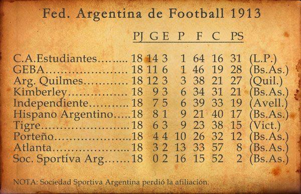 Resultado de imagen para En recortes de diarios. 1912. sports - foot - ball tabla de resultados federación argentina de foot-ball