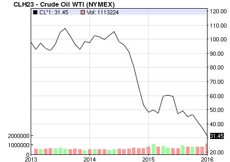 Oil Price: Latest Price & Chart for Crude Oil - NASDAQ.com