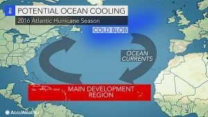 The potential movement of a 'cold blob' of water in the north Atlantic Ocean may be the wild card in the 2016 Atlantic hurricane season, experts say.