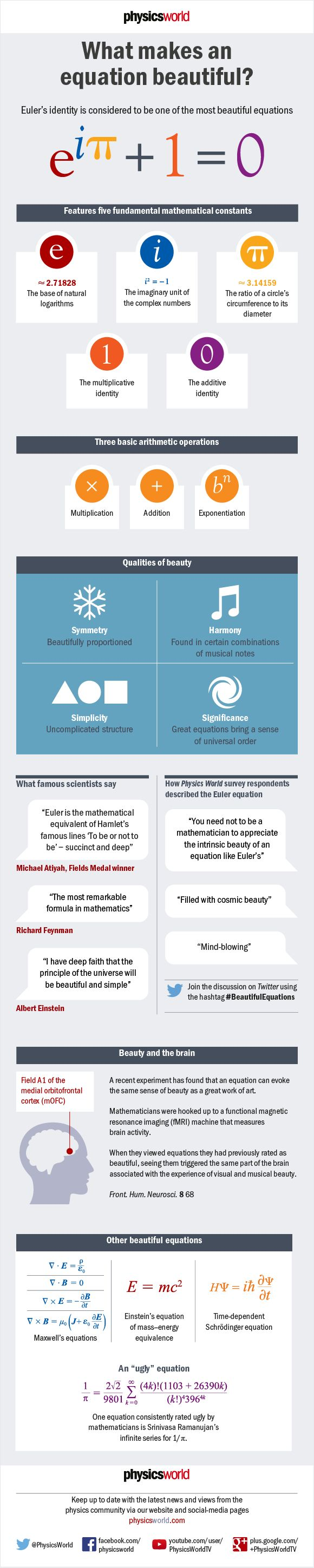 Infographic about beautiful equations