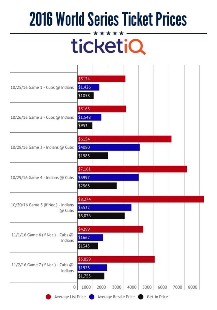 The Cleveland Indians are already pull over $2000 for tickets to their World Series games. Check out how that stacks up to the priciest games since 2010.