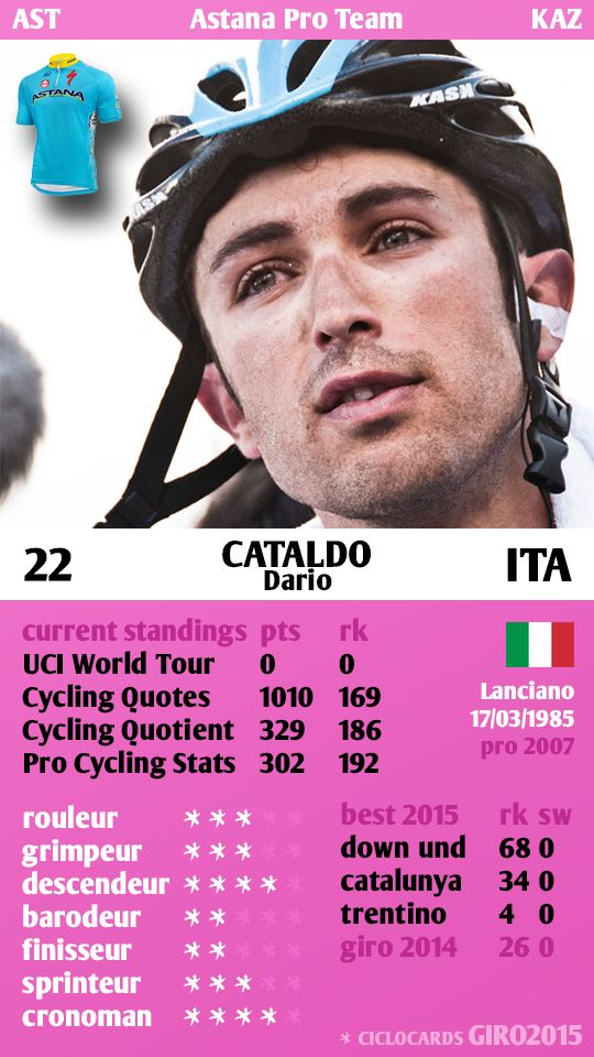 Dario Cataldo ITA Astana Giro 2015 ciclocards
