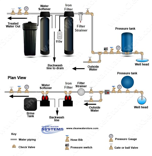 In a water treatment system, the order of the individual systems often is very important to maximize the effectiveness of the whole system's well water treatment. At Clean Water Systems, our Water Specialists receive a lot of questions regarding advice on this issue.  A system installed to treat iron-rich water that is high in hardness, should be set up according to this schematic diagram.  Read more…