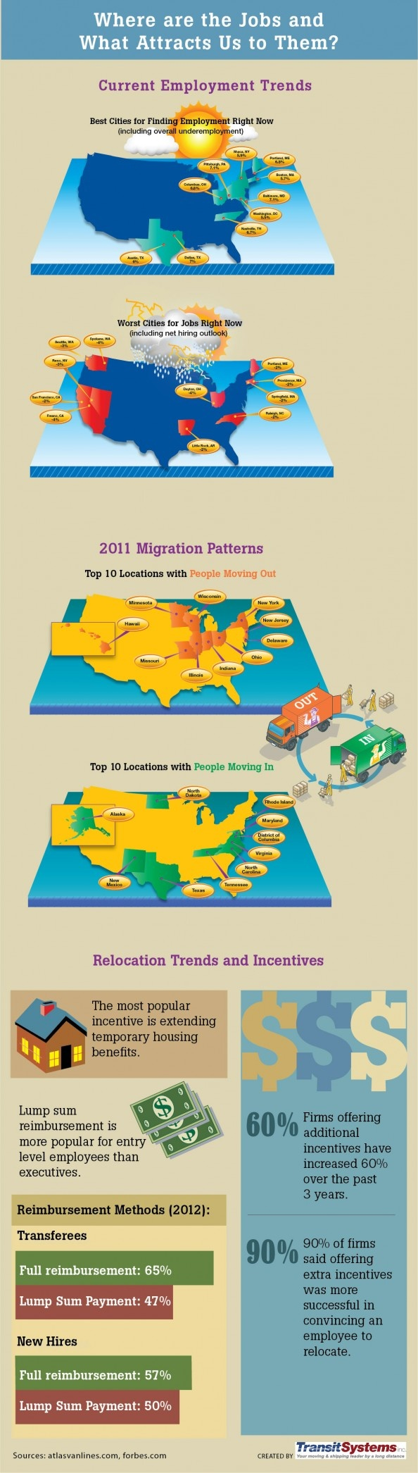 employment and migration trends in the u s infographic moving employment and migration trends in the u s infographic moving infographics trends infographic and the o jays