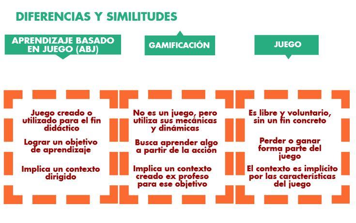 Gamificación y juego | Ideas clave | Material del curso INTEF169 | MOOC INTEF