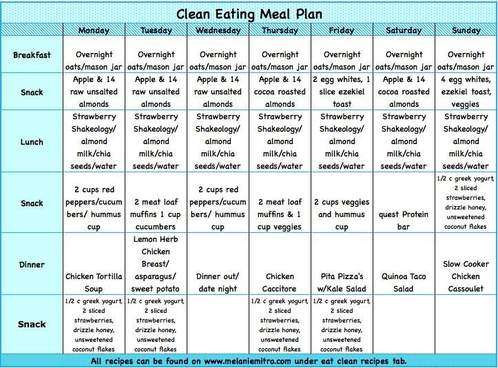 Having a plan is your ... P90x Meal