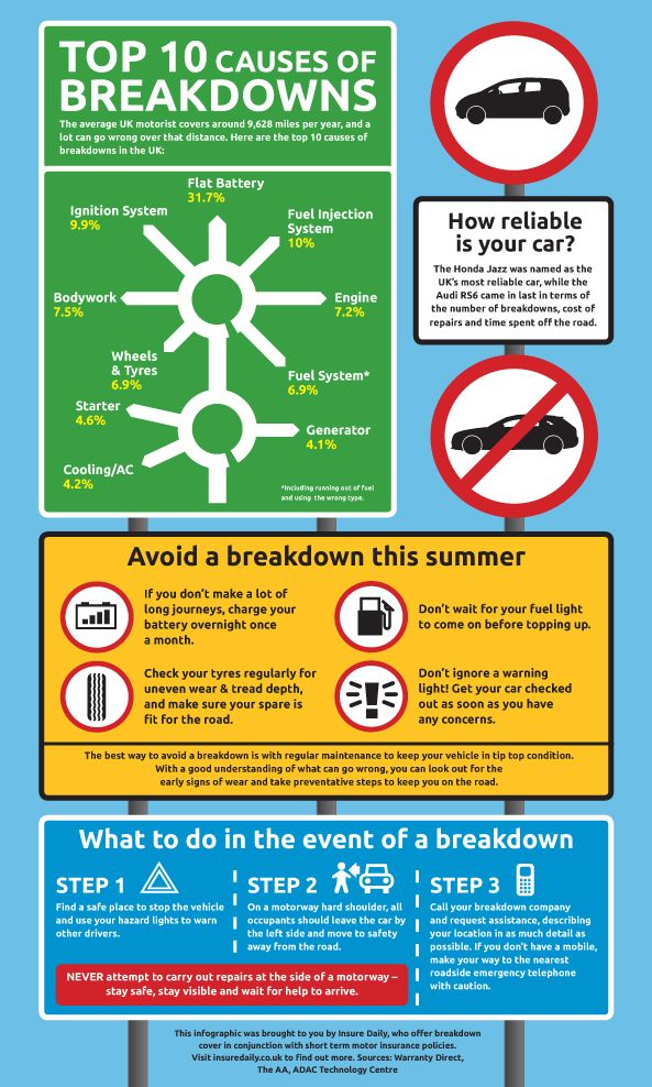 Breakdown infographic for Insure Daily. www.tonyjohnsoncreativedesign.co.uk