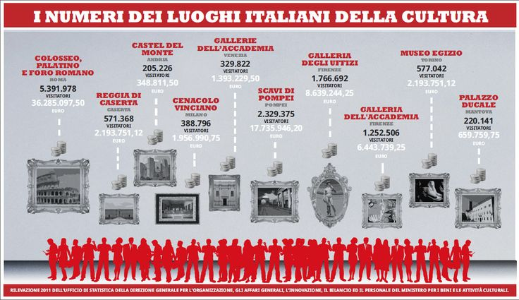 Numeri della cultura in Italia