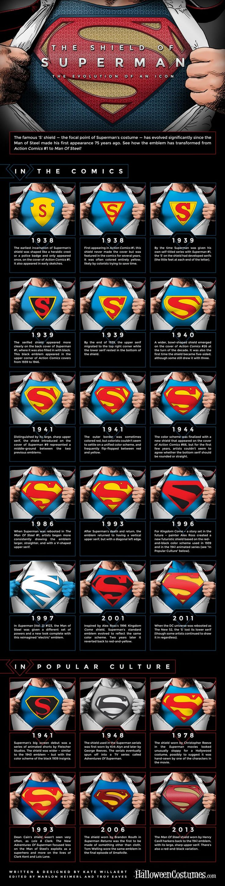 #INFOgraphic > Superman Logo Evolution: Sooner or later everything changes in this world. And so does the everlasting Superman logo. See here the variations of the S shield alongside its design concepts from the early years of action comics to the 2013 return of the Man of Steel.  > http://infographicsmania.com/superman-logo-evolution/