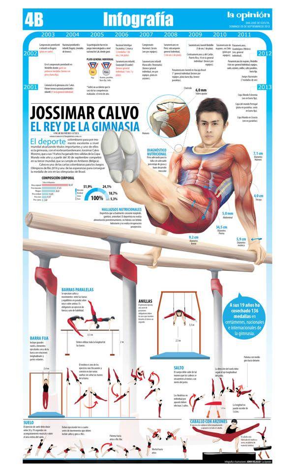 Jossimar Calvo, el rey de la gimnasia on Behance