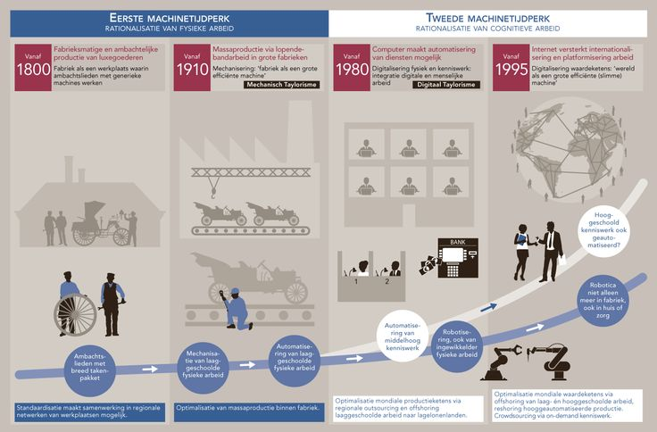 Rationalisatie van arbeid / voor: Rathenau Instituut