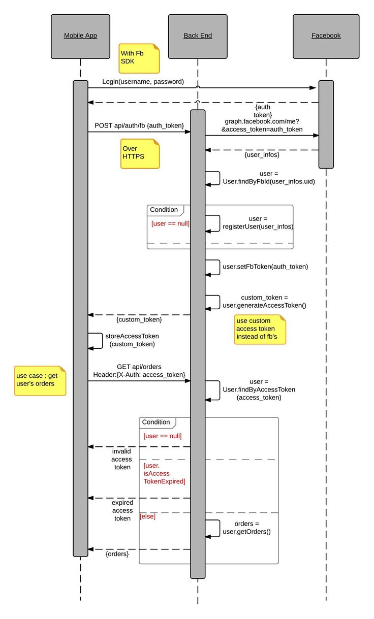 Mobile App OAuth + Auth to backend with external provider UML Sequence Diagram