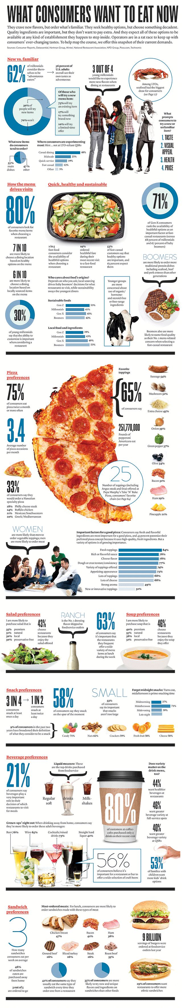 Infographic: What consumers want to eat now   Restaurant Business