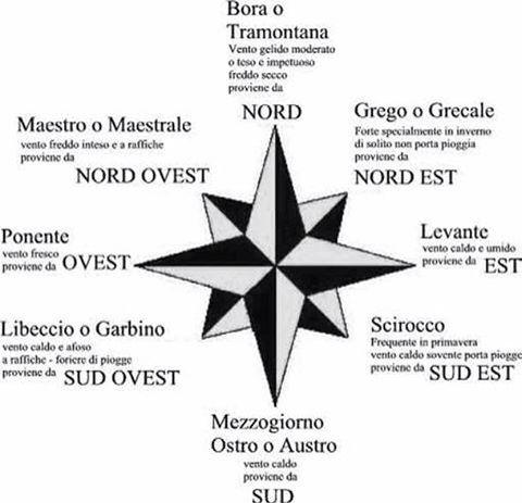 Dei idee Scala : 17 migliori idee su Rosa Dei Venti su Pinterest Compass tattoo ...