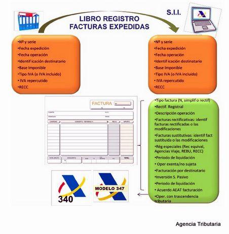 Información relativa al Libro Registro de Facturas Expedidas que debe comunicarse a la #AEAT a través del nuevo #SII (contenida tanto en los Libros Registro actuales como en los campos de las propias facturas) #infografía   agenciatributaria.es