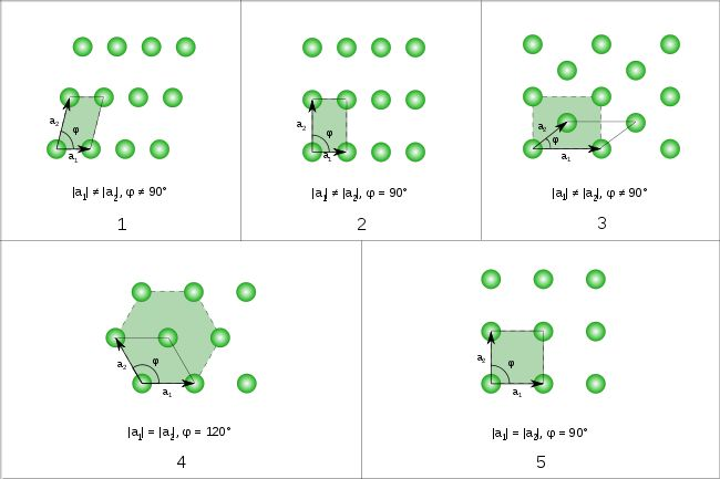 Bravais lattice - Wikipedia, the free encyclopedia