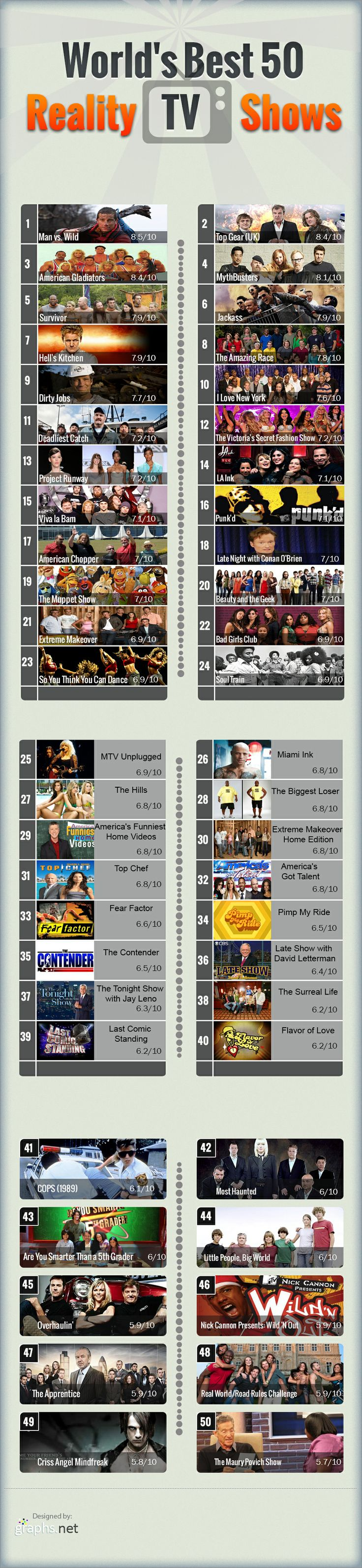 Reality Shows on TV are becoming hot favourite among the people these days and those who love to see these shows will surely find our following list of best reality shows interesting.  Man Vs Wild is the most popular show with rating of 8.5 followed by Top Gear UK with 8.4 rating. The 3rd and the 4th position is grabbed by American Gladiators and MythBusters with rating of 8.4 and 8.1 respectively.
