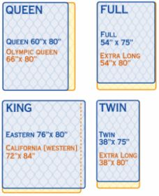 Standard Mattress Dimensions In Easy Format For Comparison Including Less Common Sizes Such As Olympic Queen California King Twin Xl And Full