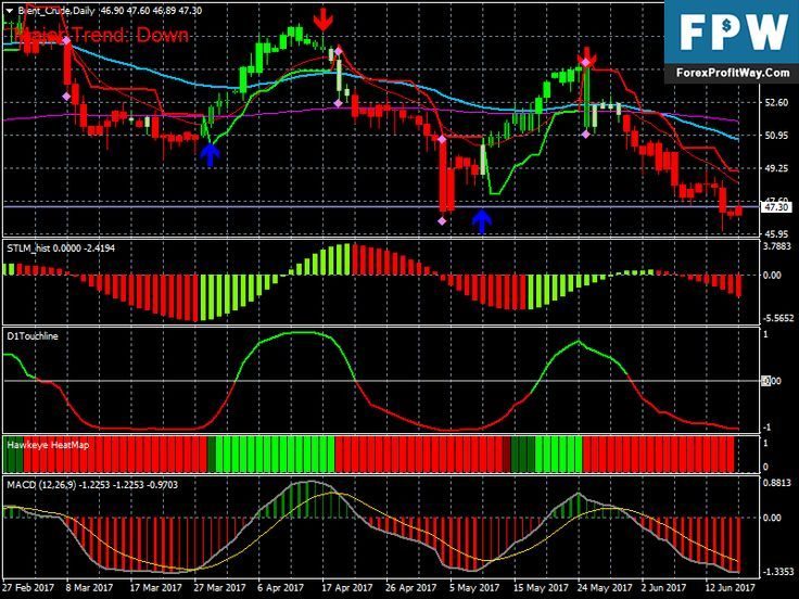 Download Sniper Profit Rishijay Forex Trading System For Mt4