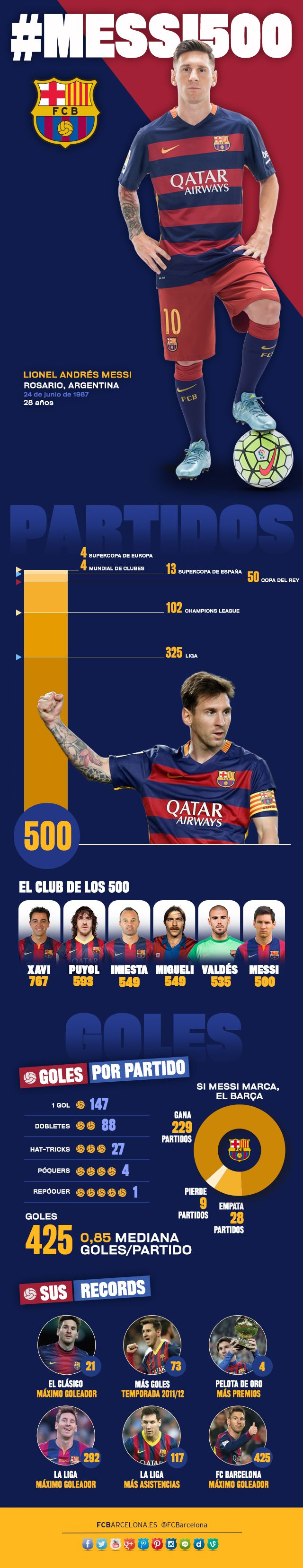 El infográfico de los 500 partidos de Leo Messi #FCBarcelona #Messi #MessiFCB #FansFCB #Football #10 #FCB