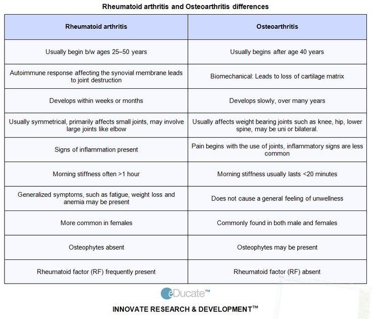 osteoarthritis versus rheumatoid arthritis - Google Search