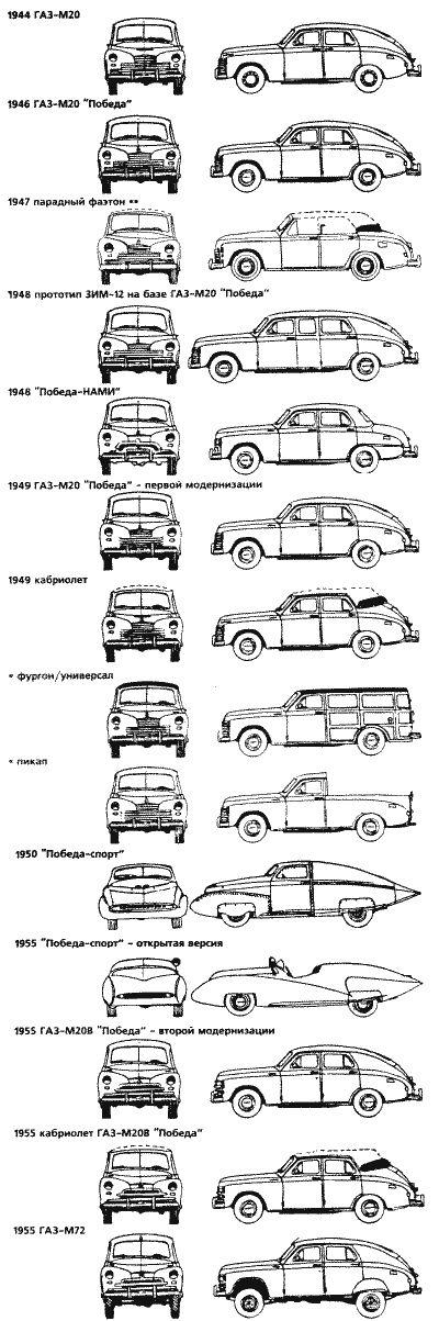 ГАЗ-М20 «Победа» — советский легковой автомобиль, производившийся на Горьковском автомобильном заводе в 1946—1958 годах. Первый советский легковой автомобиль с несущим кузовом и один из первых в мире крупносерийно выпускавшихся с кузовом полностью понтонного типа — без выступающих крыльев и их рудиментов, подножек и фар. Серийный выпуск автомобилей «Победа» начался 28 июня 1946 года. Всего было выпущено 235.999 машин, включая 14.222 кабриолетов и 37.492 такси.| Модификации Победы