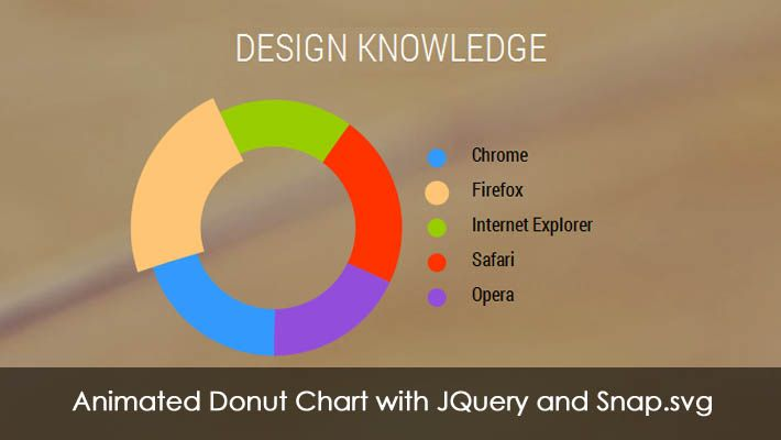Animated donut chart using jQuery and snap.svg will be shared in this post. A doughnut chart can be spelled as donut too. It is same to a pie chart which s