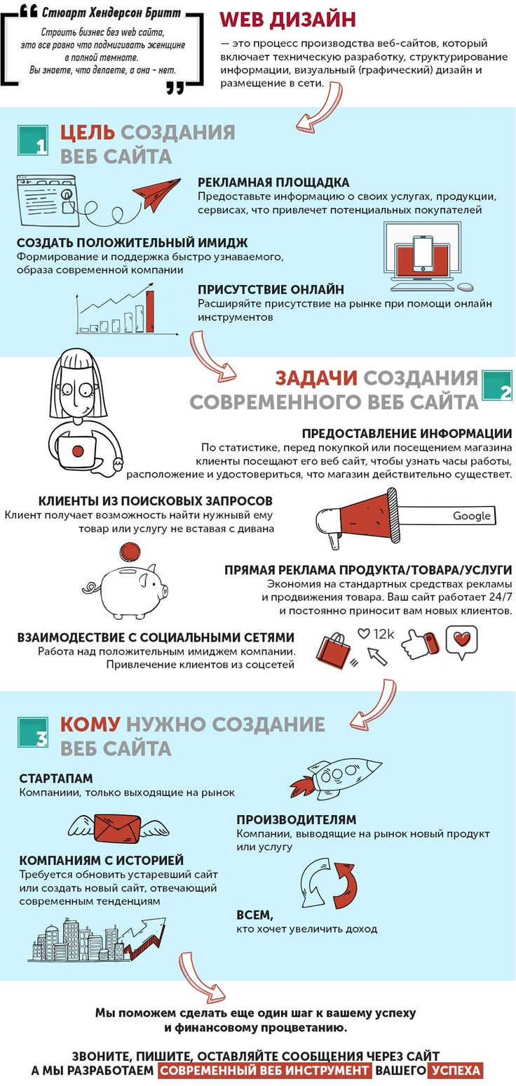 razrabotka-veb-dizajna-sajta-dlya-uspeshnogo-biznesa-infografika. Разработка веб дизайна сайта инфографика