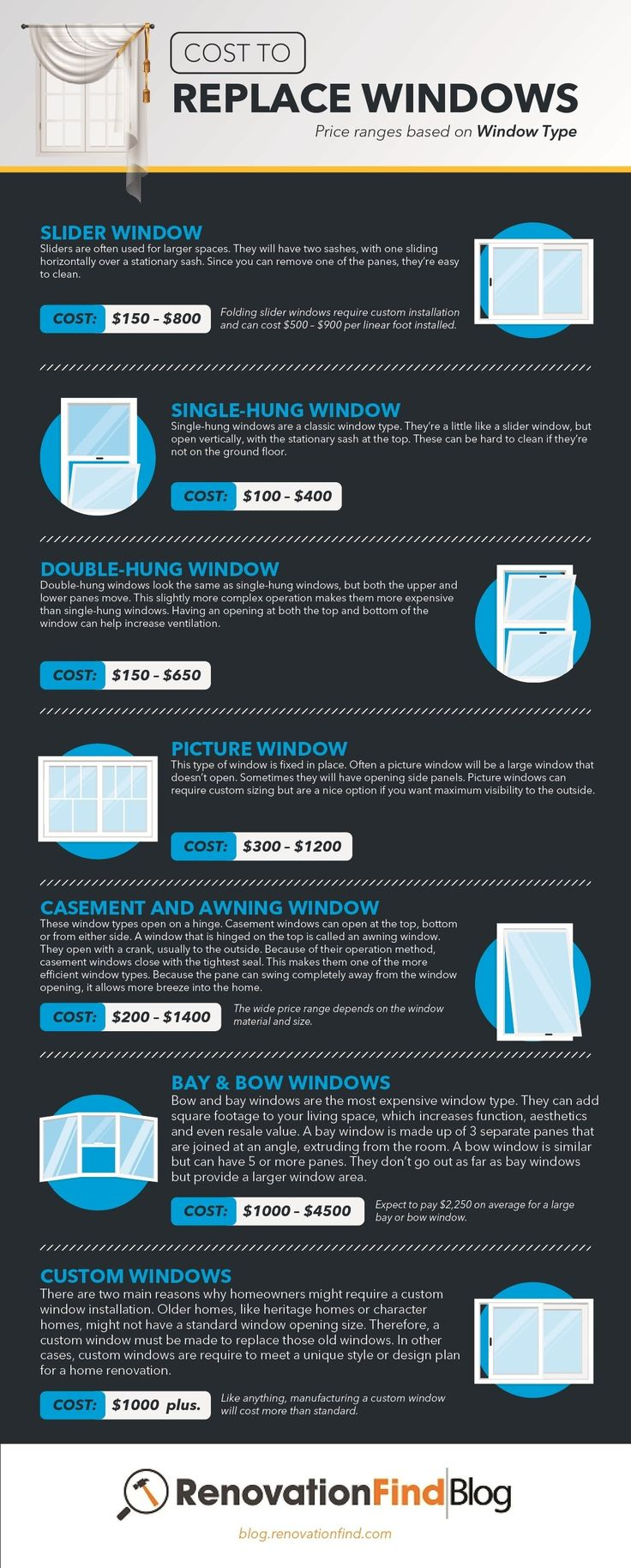 How Much Does It Cost to Replace Windows? infographic