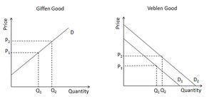 Giffen Goods and an Upward-Sloping Demand Curve: Giffen Goods and Veblen Goods