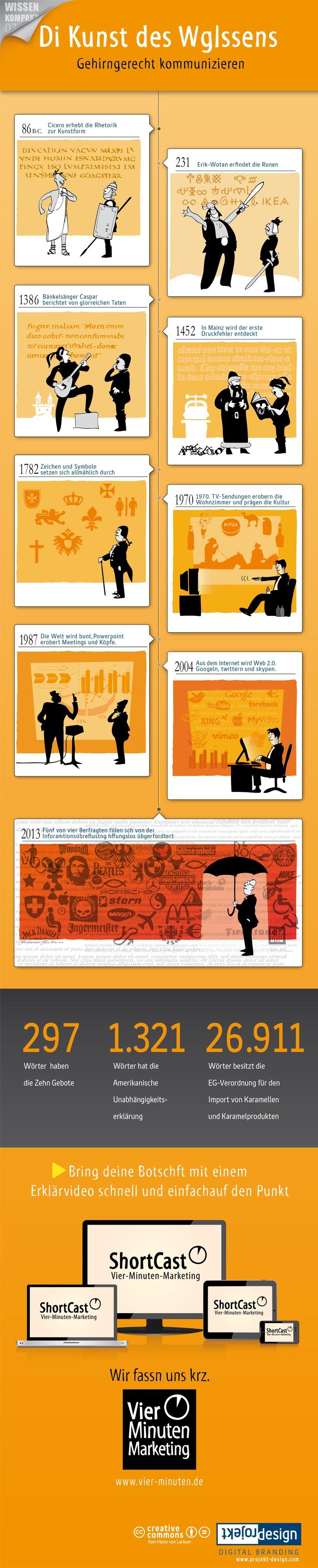 """#Infografik """"Di Kunst des Wglssens"""". Erklär-Videos von Vier-Minuten-Marketing. By Projekt Design Karl-Heinz von Lackum."""
