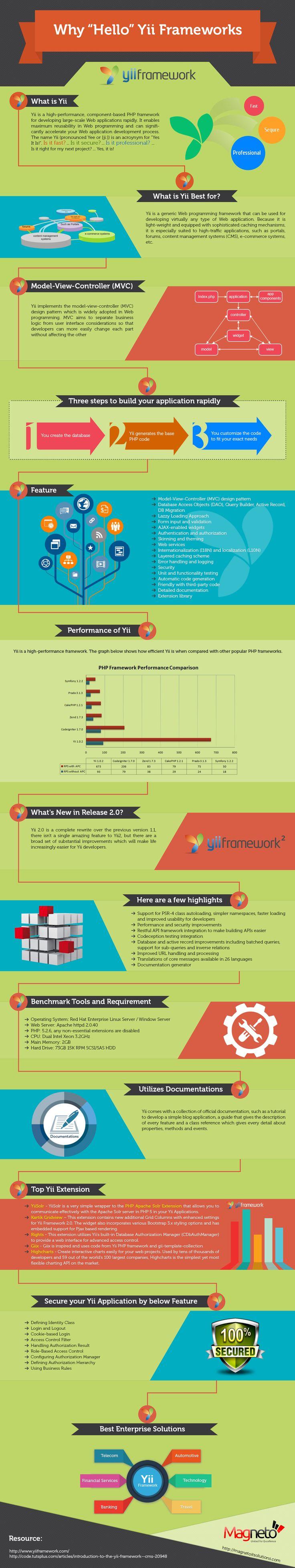 importance of web application development
