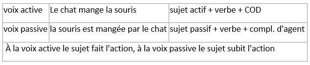 Voix active, voix passive  Liste des sept conjonctions de coordination: Mais, ou, et, donc, or, ni, car;