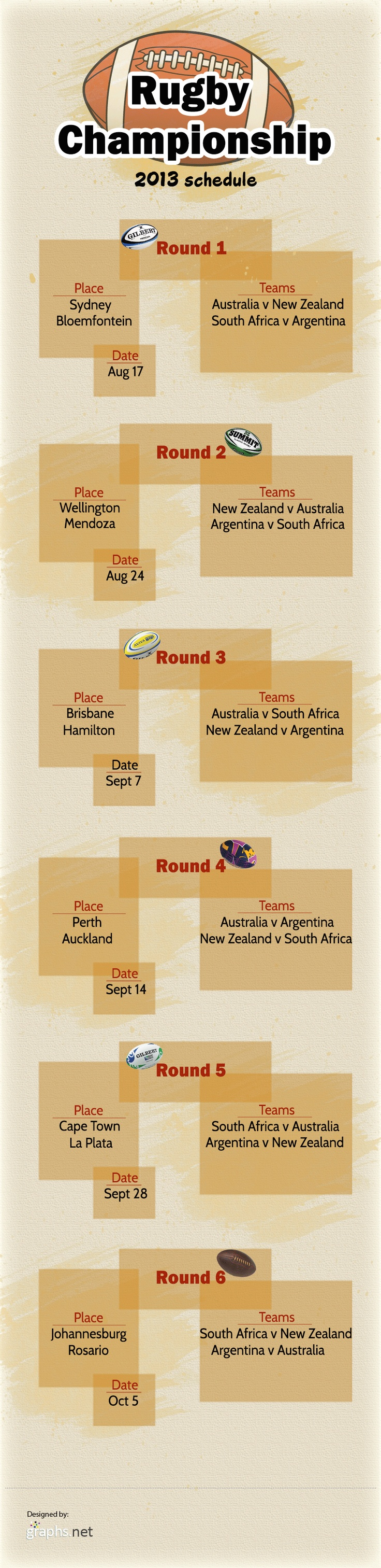 rugby championship 2013 schedule #rugby #championship #2013 #schedule #Sports #Infographics
