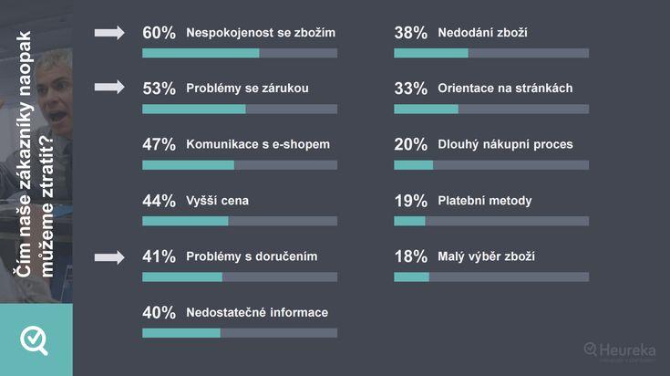 Jak jsou na tom Češi s věrností v online nakupování? Na tuto otázku odpověděl průzkum, který provedl portál Heureka.