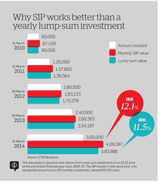 Best lump sum investment options in india