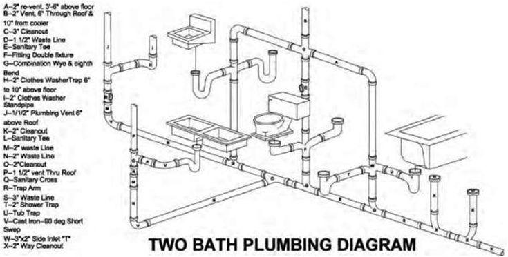 basic plumbing diagram