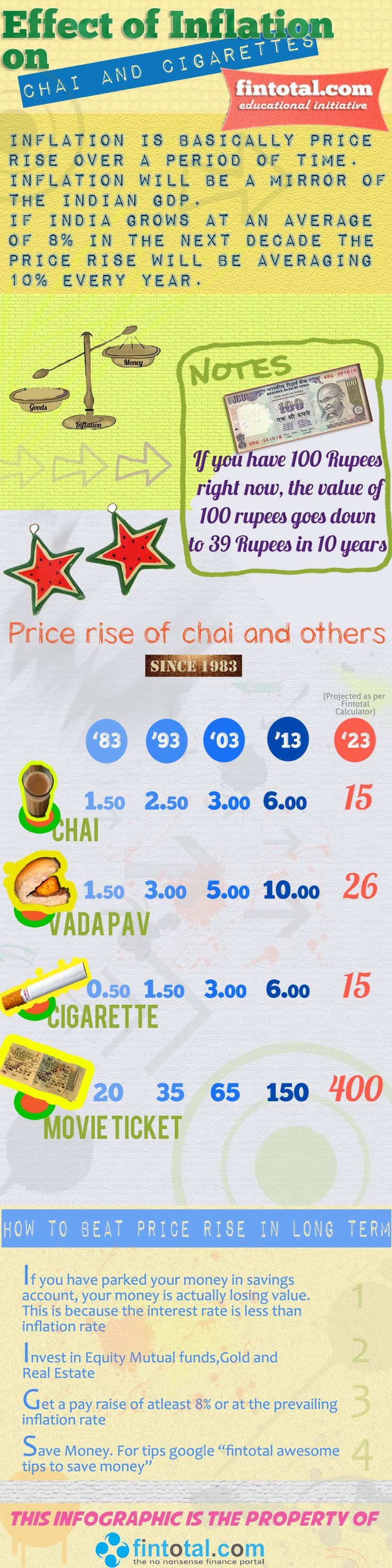 Effect of Inflation on Chai and Cigarettes   Fintotal Channel       Inflation in India seems in no mood to go down. Its a fact that as a country grows, ie, the GDP ,Inflation rate also tend to move up. Inflation is basically price rise. The overall inflation rate in India right now hovers around 10%.   Here in this Infographic we have taken few products which we use daily so that you understand how price rise has impacted and will it further after 10 years.